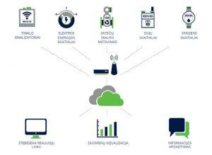 energijos-vartojimo-monitoringas-eic-energy