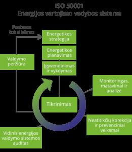 iso-50001-energijos-vartojimo-vadybos-sistema