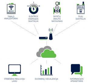 pramones-irenginiu-ir-energijos-vartojimo-stebesenos-schema-eic-energy-x604