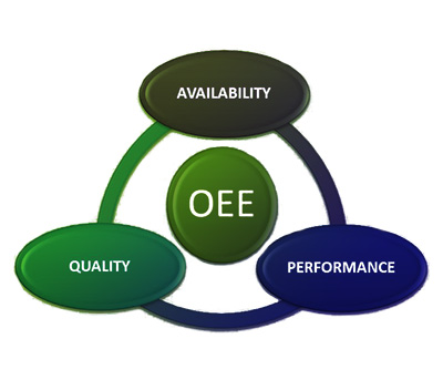 oee-quality-availability-performance-eic-energy