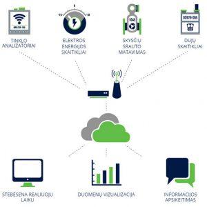 pramones Irenginiu ir energijos vartojimo stebesenos schema EIC energy x604