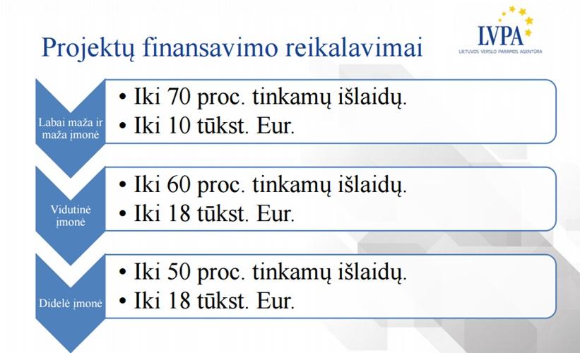 Auditas pramonei LT Projektu finansavimo reikalavimai