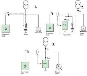 Aukštesniųjų eilių srovės harmonikų filtrai