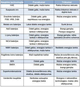 elektros-energojos-technologijos-pramoneje-energijos-kaupikliai-lentele