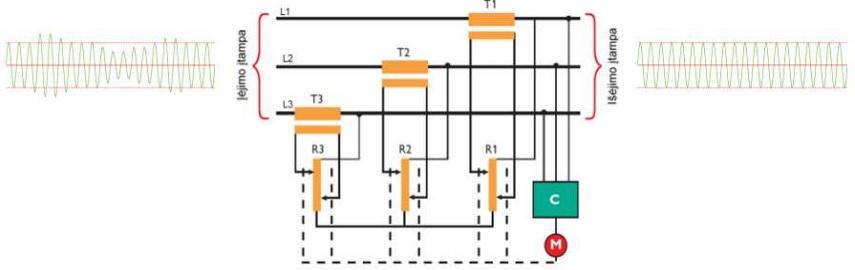 elektros-energojos-technologijos-pramoneje-itampos-stabilizatoriaus-veikimo-schema